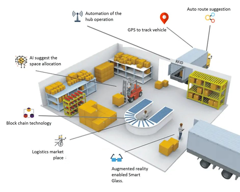 Logixgrid  Platform And Application For Logistics Management