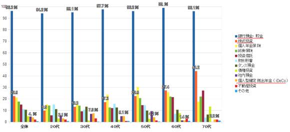 ideco加入者数年齢別割合