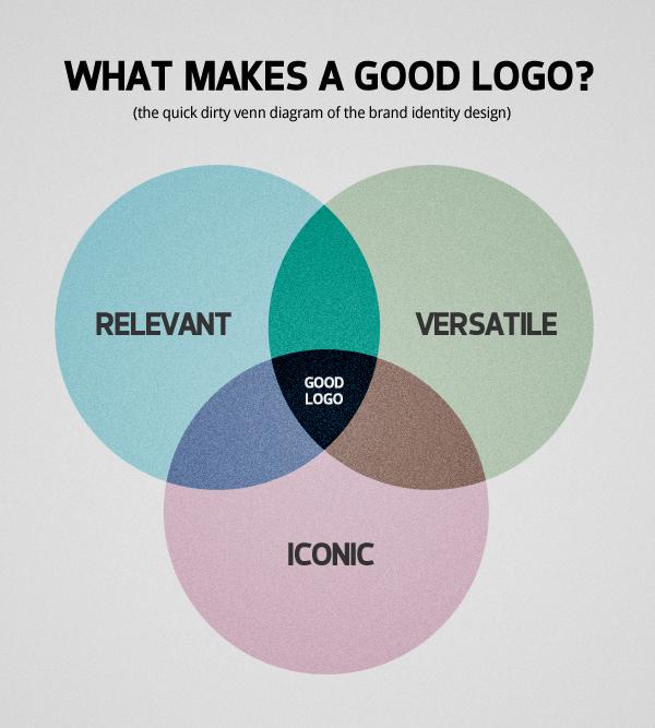 What Makes a Good Logo