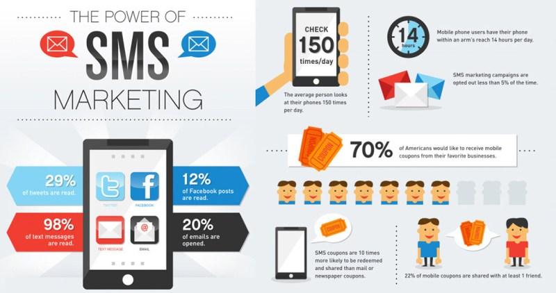 Use bulk SMS for coupon distribution