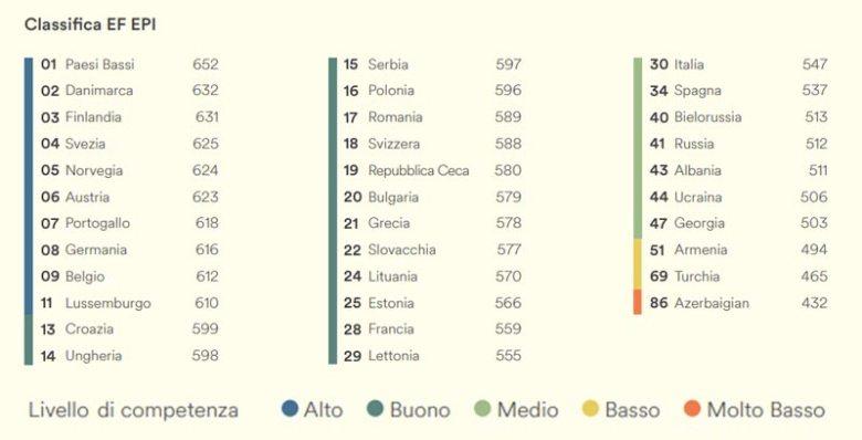 tre-frasi-da-non-dire-ai-nostri-amici-di-colore ef-italia legenda