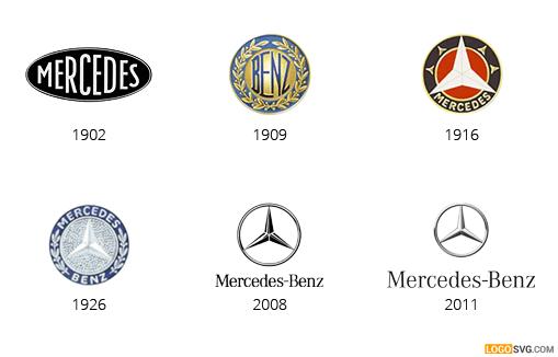 Mercedes_Benz_logo_evolution