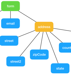 the root node is the form reference itself so to traverse a form and visit all its controls we need a recursive method passing the root as starting node  [ 1640 x 988 Pixel ]