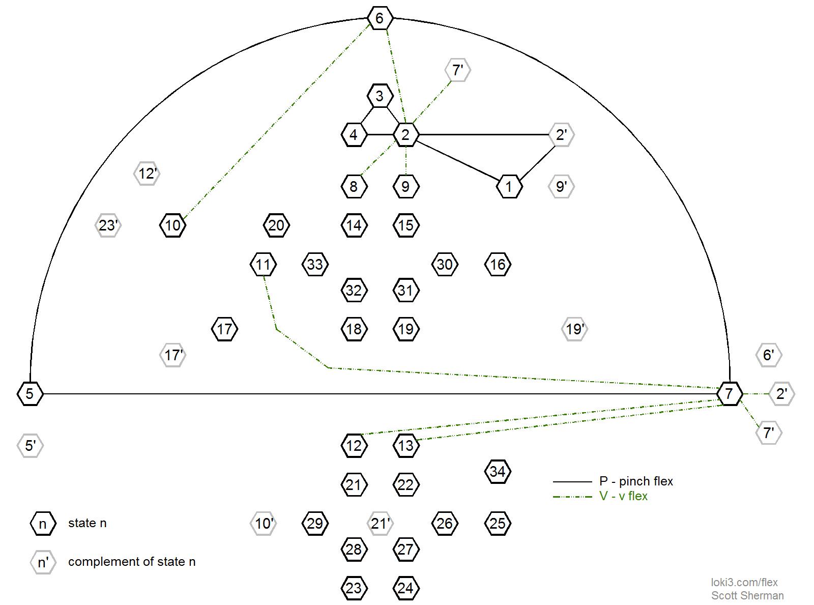 State Diagram For Penta Hexaflexagon