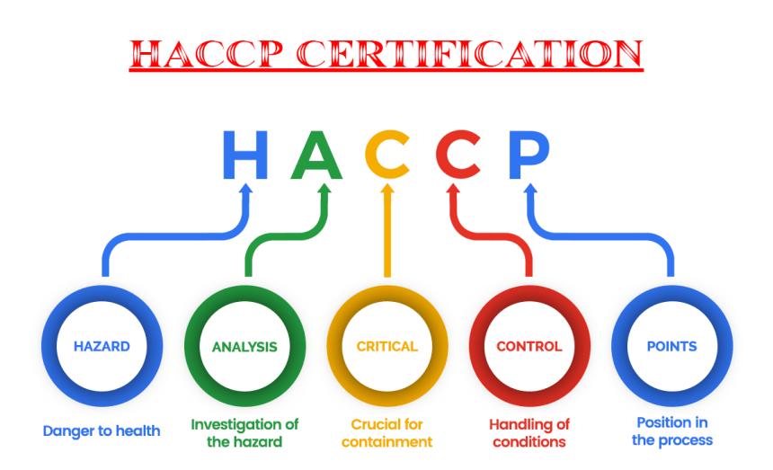 HACCP Belgesi