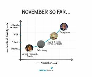 different events of nov 2016