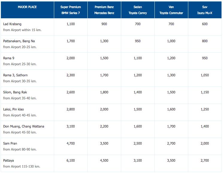 Aeroporto de Bangkok - Limousines Preços