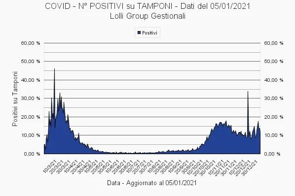 covid-lolli-group-dati-aggiornamento-5-1-21