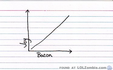 Bacon Joy