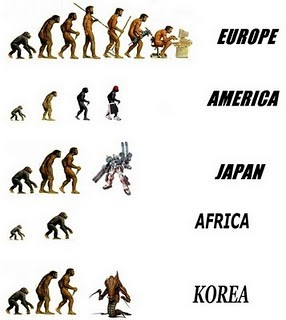 Evolution Of Man Around The World