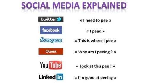 Social Media Explained via Peeing