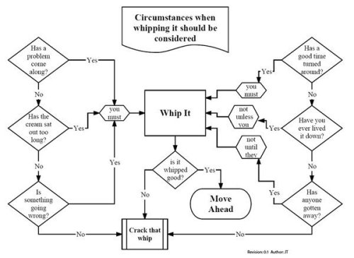 Should Whipping It Be Considered? Handy Flowchart.