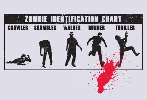 Zombie Identification Chart