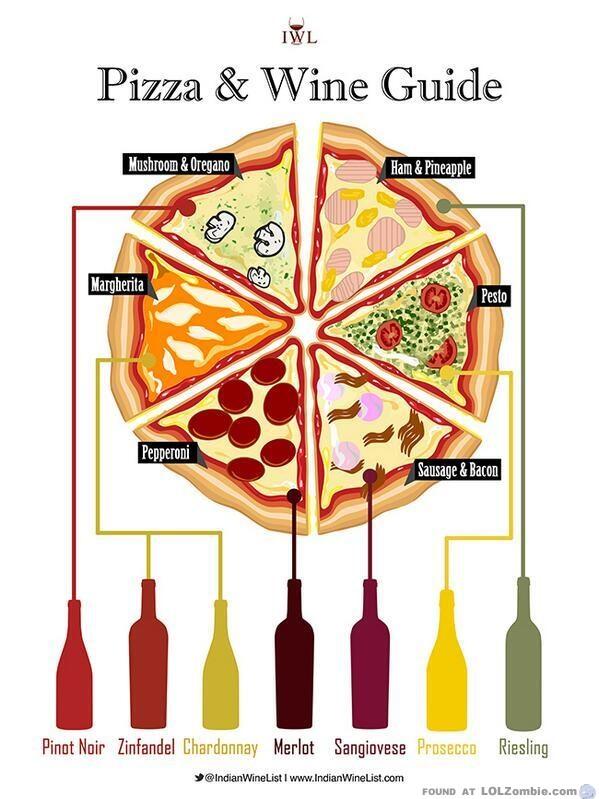 pizza wine chart