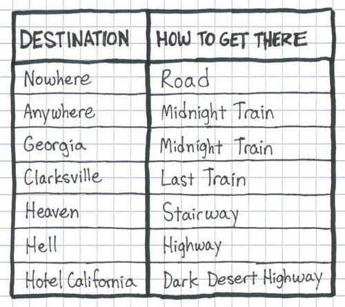Handy Guide To Get To Numerous Popular Destinations