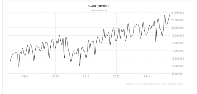 exports_july_2015_bankofspain