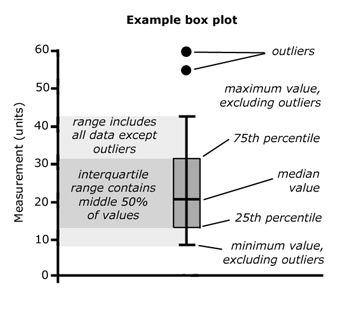 Outliers… How to detect them and when it's dishonest to