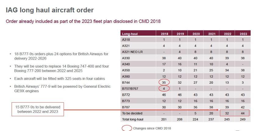 International Airlines Group Fleet Plan - February 2019