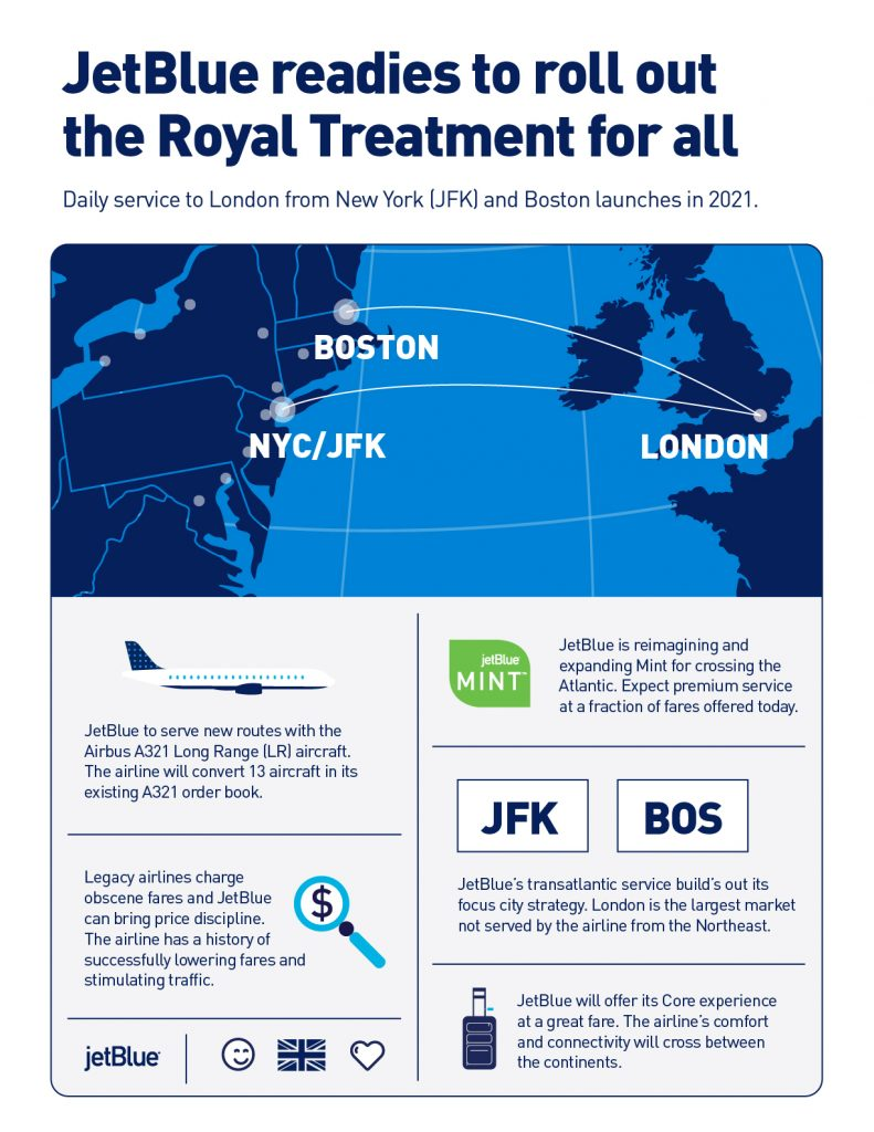 JetBlue London Transatlantic Flights Infographic