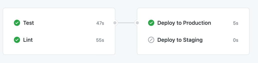 Screenshot of workflow jobs for Test, Lint and Deploy to Production
