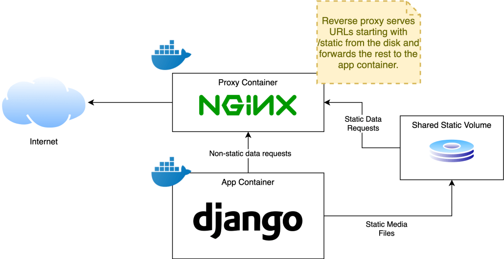 Diagram showing how static files are handled with Django.
