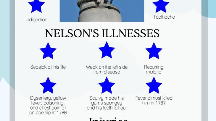 Admiral Nelson's illnesses and injuries