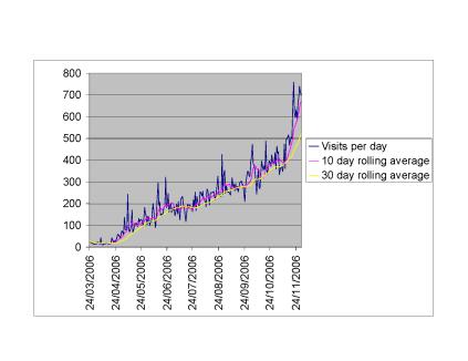 Daily visits statistics