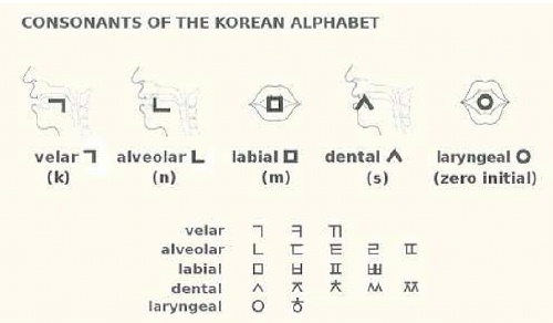 An Introduction To Hangeul Part 1 London Korean Links