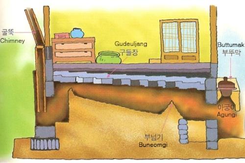 A simplified diagram of the ondol underfloor heating system