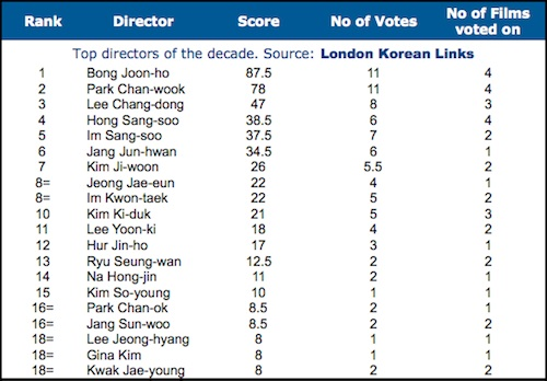 Top Korean Film Directors 2000-2009