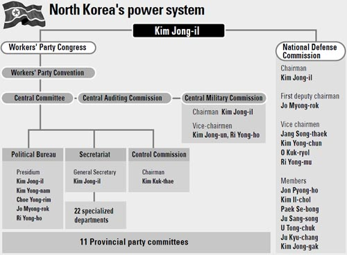 DPRK power structure