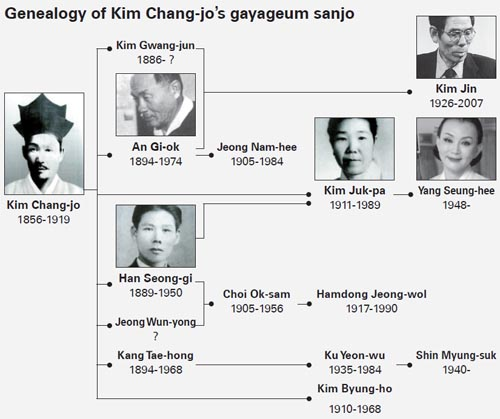 Genealogy of Kim Chang-jo's school of sanjo