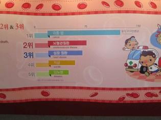 Cancer is the biggest killer in Korea