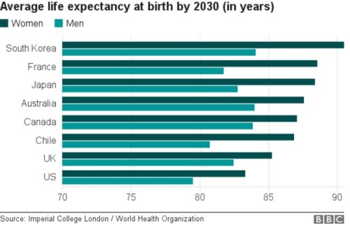 Life Expectancy in 2030