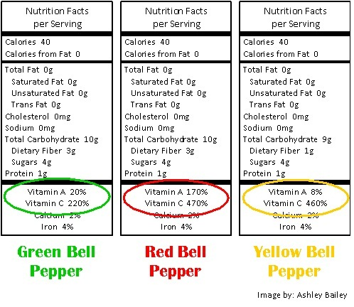 Pepper Comparison Grow for a Healthy Immune System