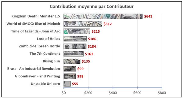 graph_contirbution_moyenne