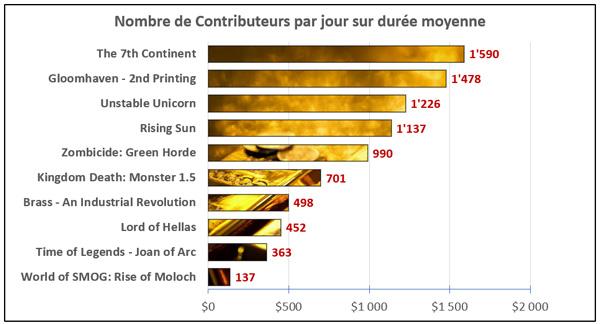 graph_contributeur_jour2