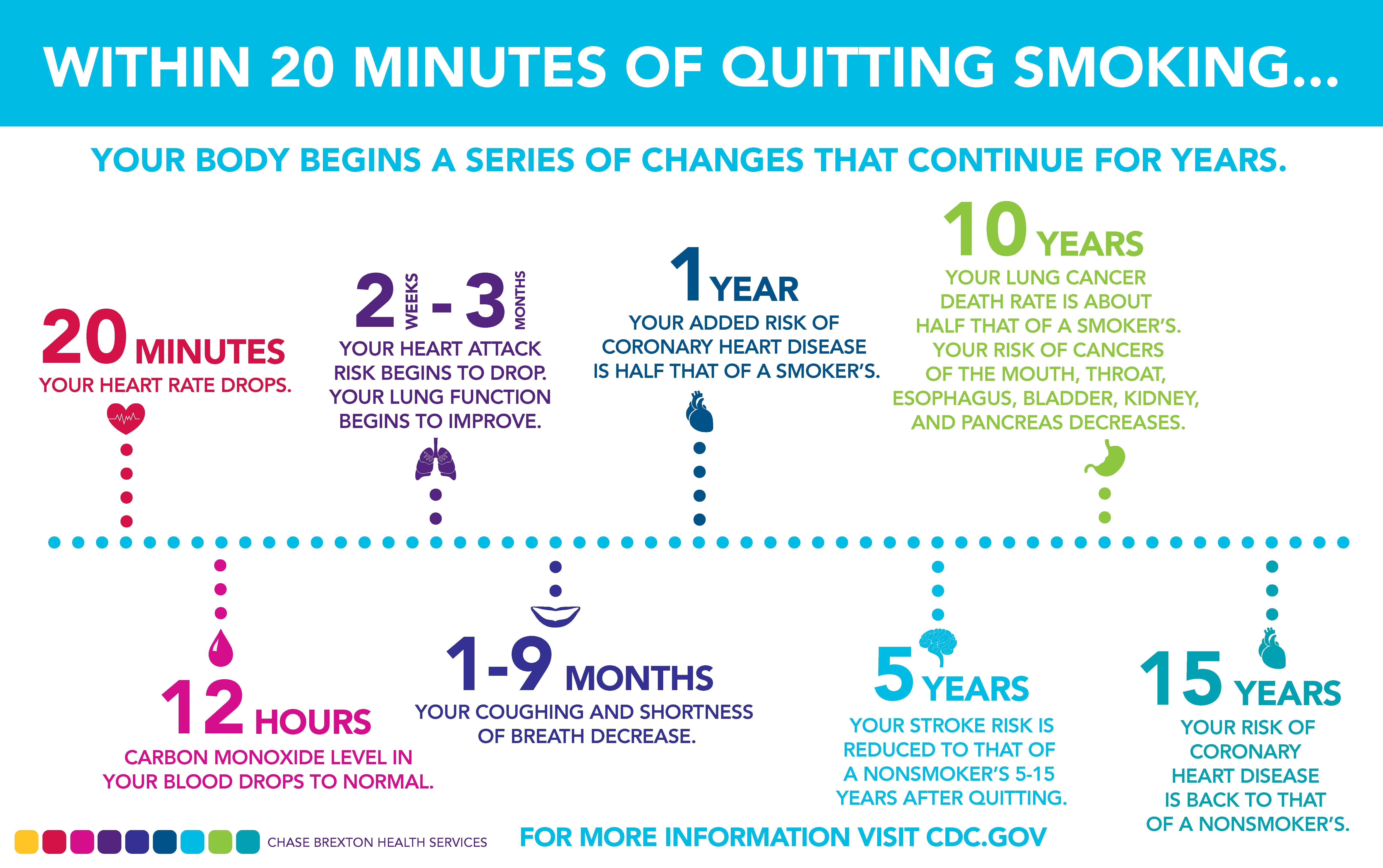 Considering Goals For Within 20 Minutes Of Quitting