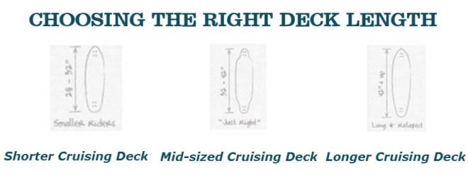 Choosing the Right Deck Length