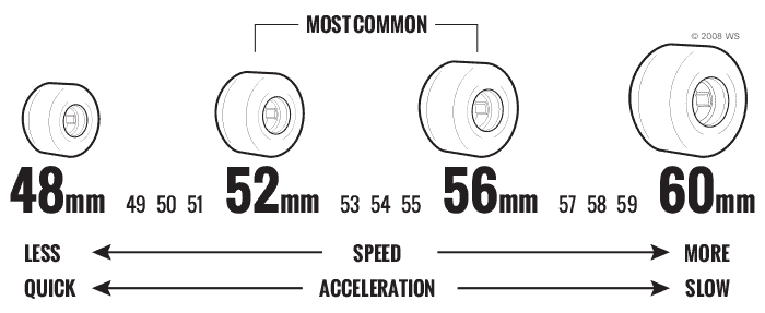 The Durometer of Longboard Wheels