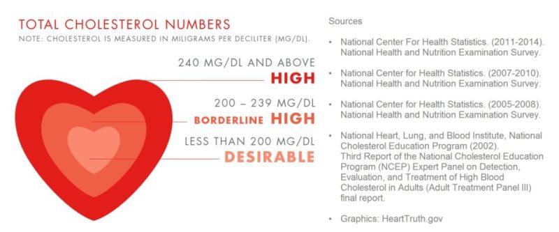 Total Cholesterol Numbers.
