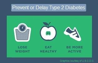 Graphic. Prevent or delay type 2 diabetes.
