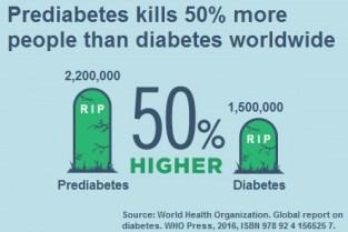Prediabetes kills 50% more people than diabetes worldwide due to insufficient prediabetes treatment