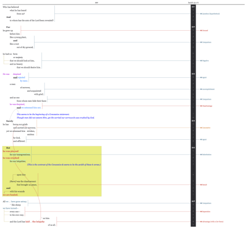 small resolution of introduction to text flow diagramming exposing the flow of thought long for truth