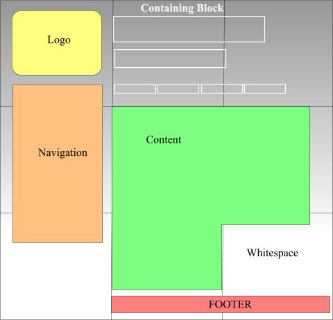 Web 2.0 part... 4?? Layout!! (1/3)