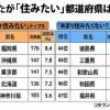 沖縄の人気度をランキングで見てみよう