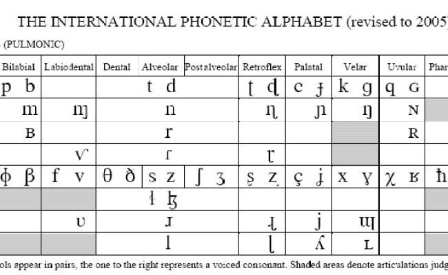 How The International Phonetic Alphabet Can Help Us Teach Pronunciation Pearson Always Esl Cute766