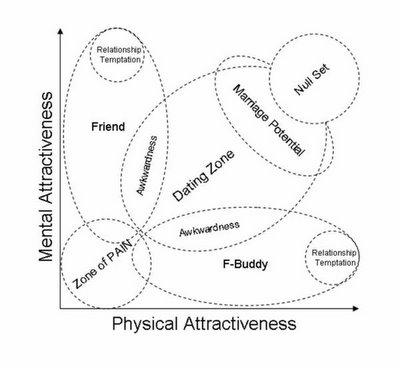 https://i0.wp.com/longorshortcapital.com/wp-content/attractiveness_scale.jpg