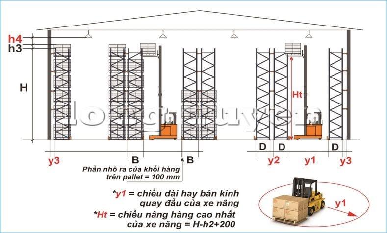 Hướng dẫn các bước tự thiết kế giá kệ chứa pallet trong kho hàng (10)