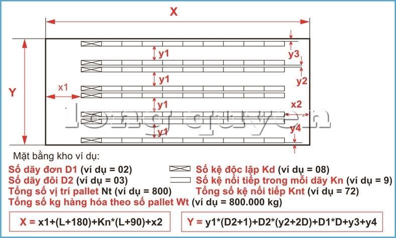 Hướng dẫn các bước tự thiết kế giá kệ chứa pallet trong kho hàng (9)
